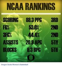 151221 NCAA rank wbb graphic